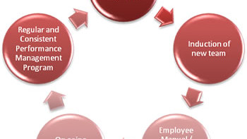 Permalink to: HR Policies and Systems